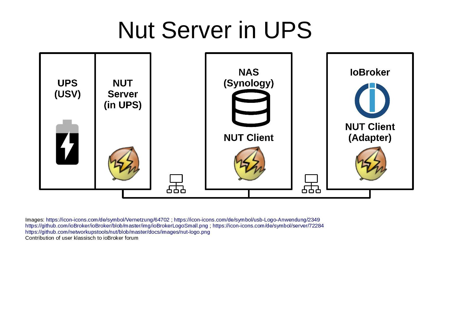 Nut-integratef-in-UPS.jpg