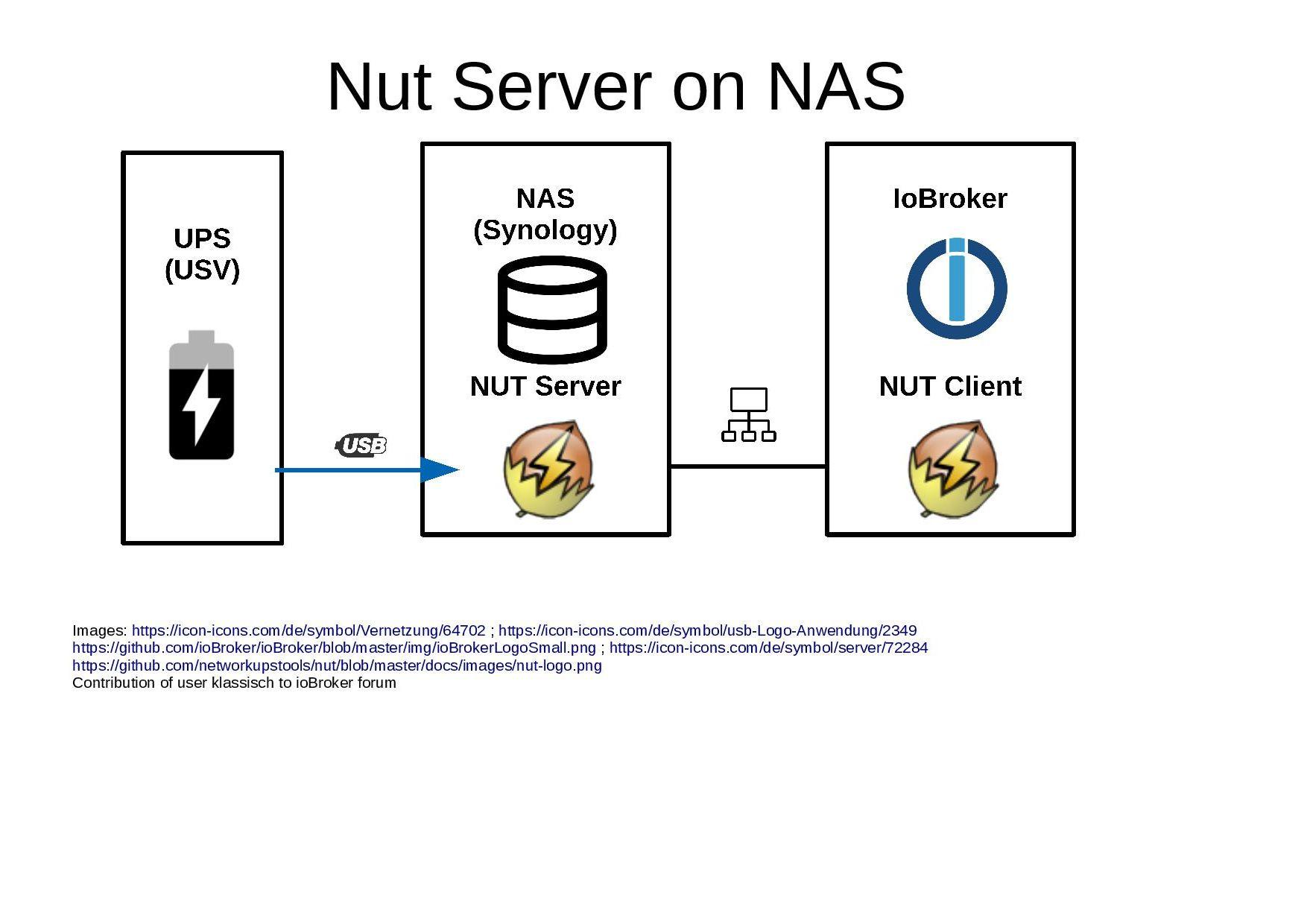 HowTo] USV: NUT Server auf SBC installieren