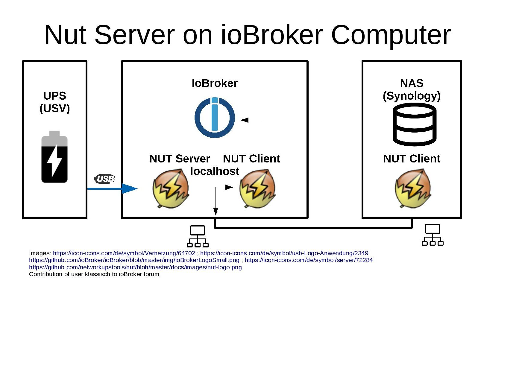 Nut-on-ioBroker-Computer.jpg
